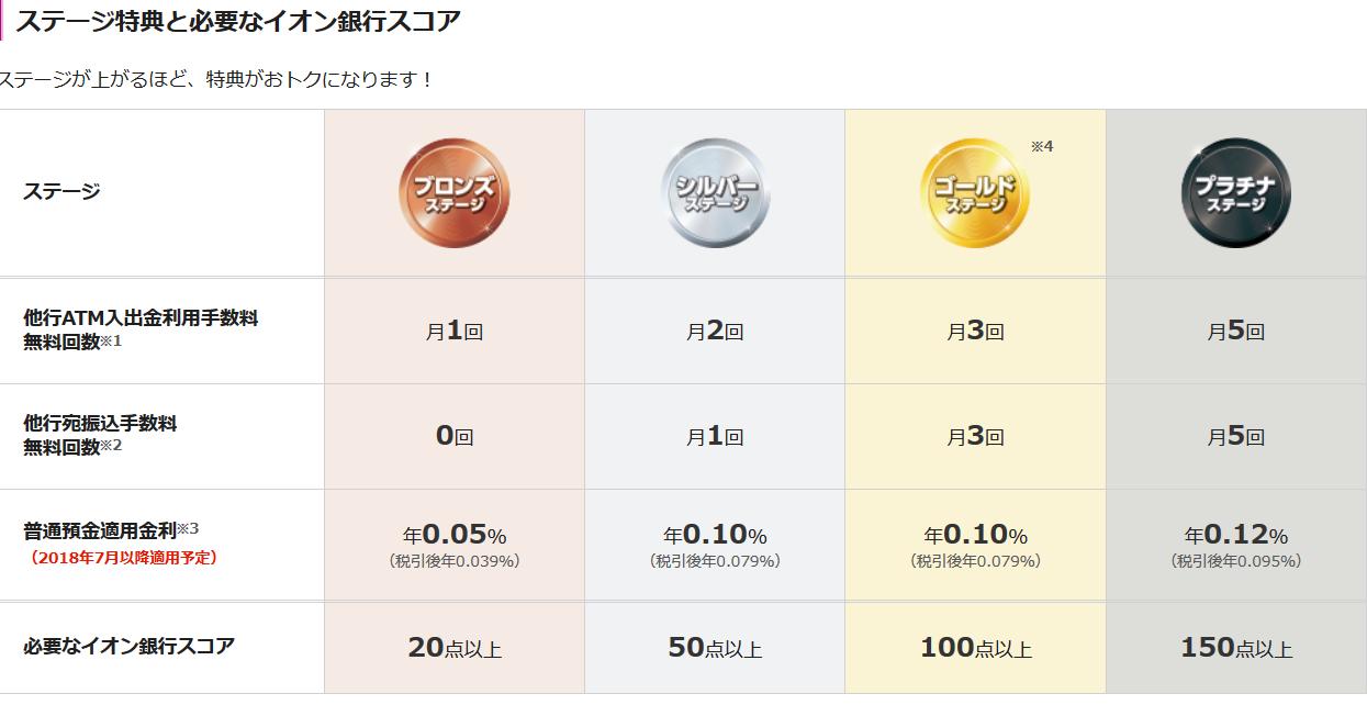 Screenshot-2018-7-6 イオン銀行Myステージ |イオン銀行