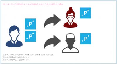 ロケモバ キャンペーン