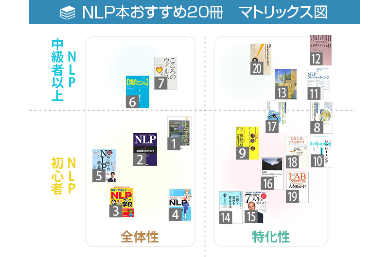 NLP本紹介