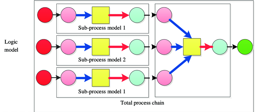 Relationships-between-the-logic-model-and-math-model-of-the-process-chain.png