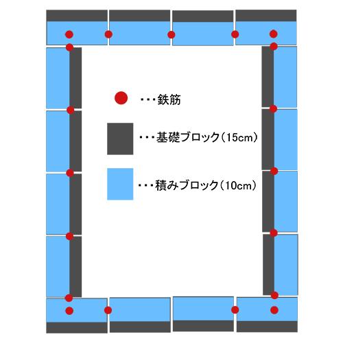 一人で作るブロック小屋② ~鉄筋位置の修正~⑤