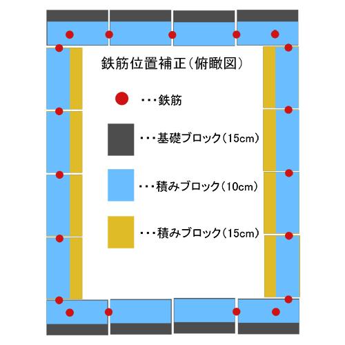 一人で作るブロック小屋② ~鉄筋位置の修正~⑥