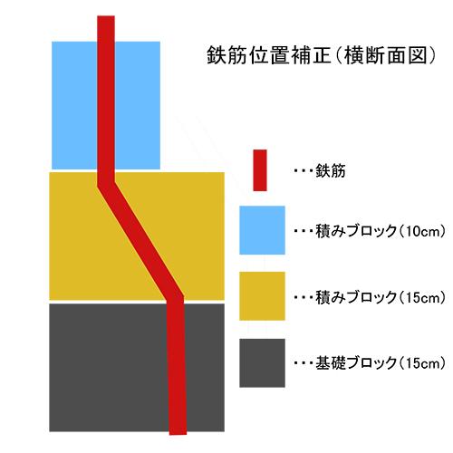 一人で作るブロック小屋② ~鉄筋位置の修正~⑦