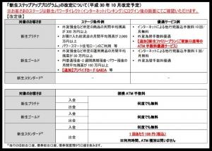 新生銀行手数料変更