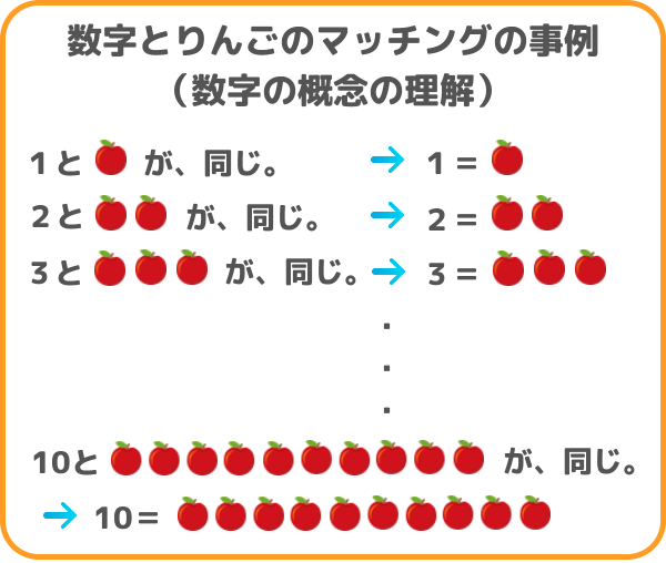 リンゴの数と数字のマッチングの図