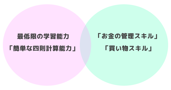 「簡単な四則計算能力」と「お金の管理スキル」「買い物スキル」は関連性が深い