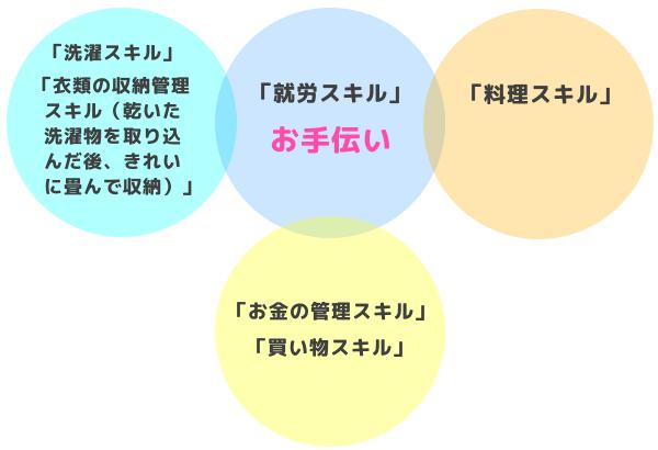 家庭でのお手伝いとと習得させたいスキルの関連性の図