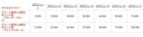 Radisson Rewardsでポイントを購入すると75%ボーナスポイント