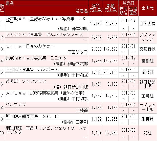 乃木坂46星野みなみ1st写真集『いたずら』初週4.2万部