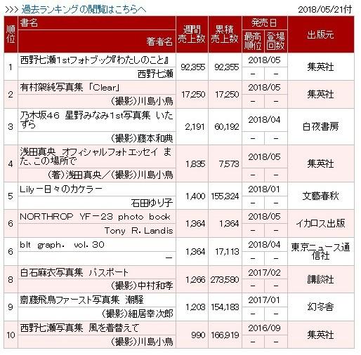 乃木坂46の西野七瀬1stフォトブック『わたしのこと』初週9.2万部