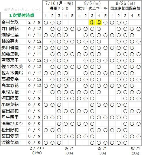 けやき坂46 1stアルバム個別握手会 第1次完売状況
