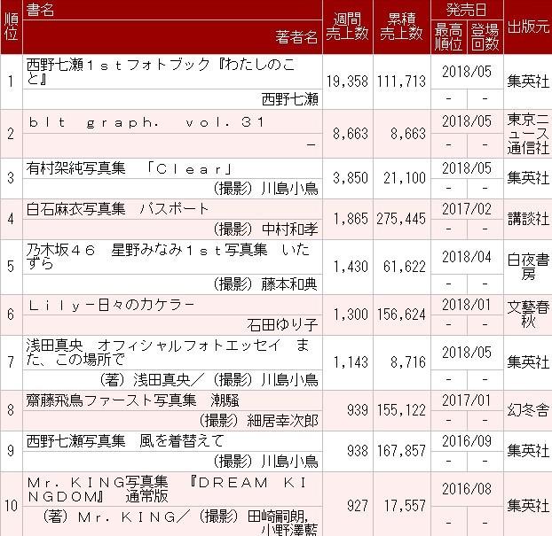 乃木坂46の西野七瀬1stフォトブック『わたしのこと』2週目19,358部