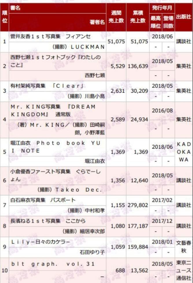 欅坂46菅井友香1st写真集『フィアンセ』初週5.1万部