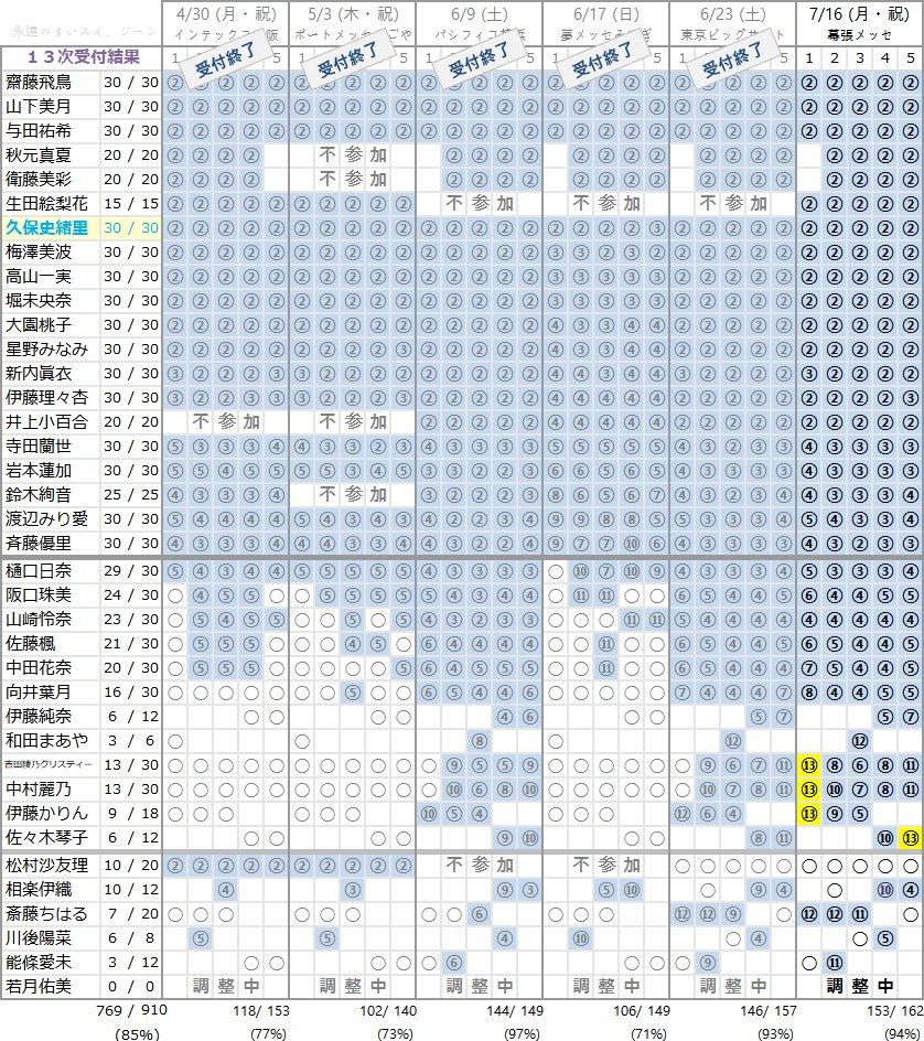 乃木坂46 20thシングル「シンクロニシティ」個別握手会 第13次完売状況