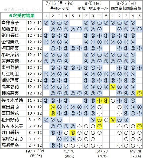 けやき坂46 1stアルバム個別握手会 第5次完売状況