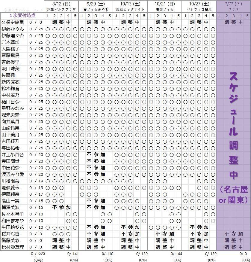 乃木坂46 21stシングル個別握手会メンバー部数一覧(5会場分)