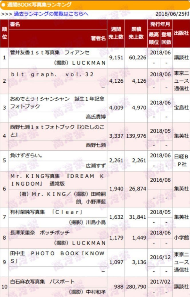 西野七瀬1stフォトブック『わたしのこと』5週目