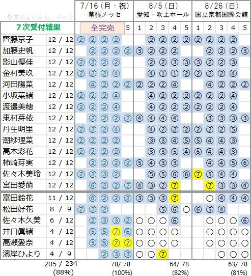 けやき坂46 1stアルバム個別握手会 第7次完売状況