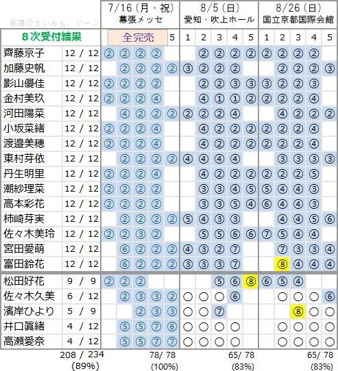 けやき坂46 1stアルバム個別握手会 第8次完売状況