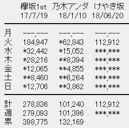 けやき坂46 1stアルバム「走り出す瞬間」初日売上
