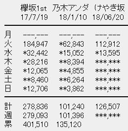 けやき坂46 1stアルバム「走り出す瞬間」2日目売上