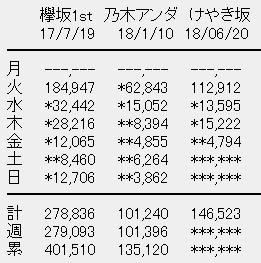 けやき坂46 1stアルバム「走り出す瞬間」4日目売上