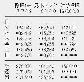 けやき坂46 1stアルバム「走り出す瞬間」5日目売上