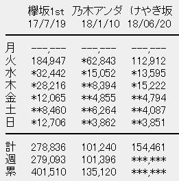 けやき坂46 1stアルバム「走り出す瞬間」6日目売上