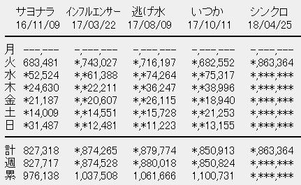 乃木坂46 20thシングル「シンクロニシティ」初日売上