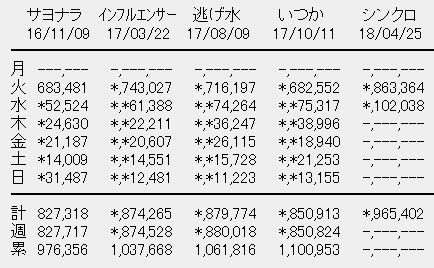 乃木坂46 20thシングル「シンクロニシティ」2日目売上