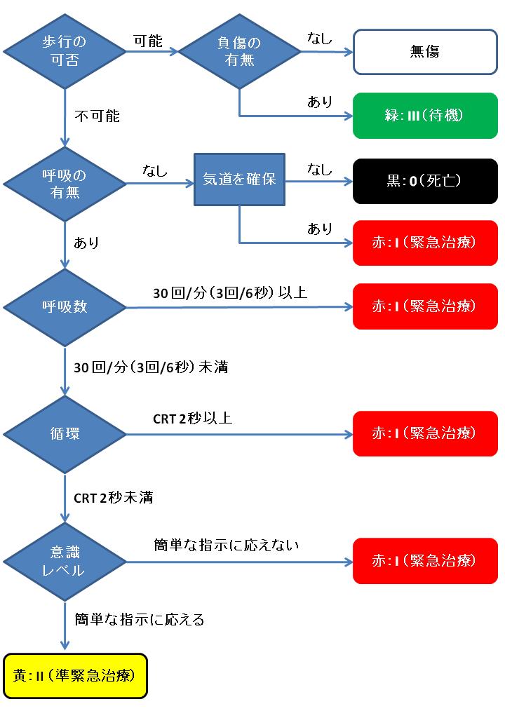 START法フローチャート