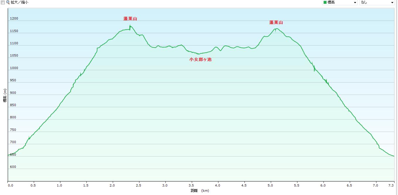 2018蓬莱山/グラフ