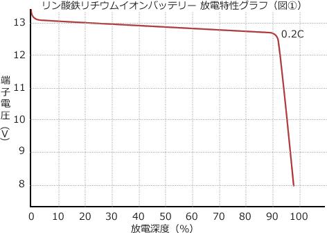 O'CELL12V3Ah/グラフ