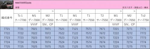 7000系 後期型 編成表 7721〜7725