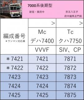 7000系 後期型 編成表 7421〜7425