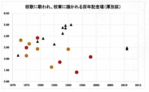 グラフ 百年記念塔 校歌 校章 開校年×距離 厚別区
