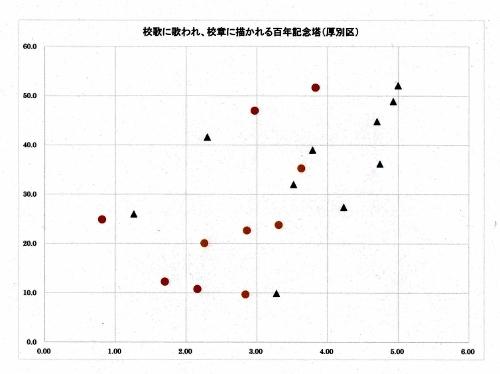 グラフ 百年記念塔 校歌 校章 標高×距離 厚別区