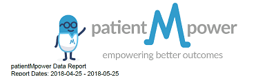 Patient M Power
