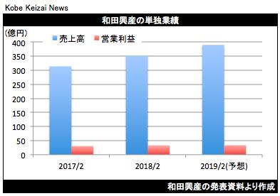 20180406和田興産決算グラフ