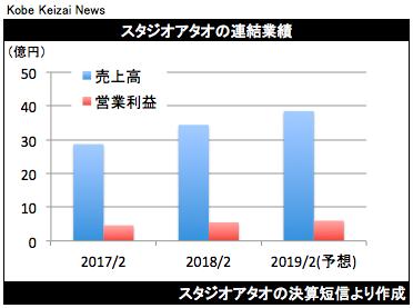 20180411スタジオアタオ決算グラフ
