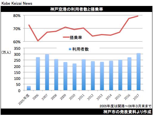 20180412神戸空港の利用者数と搭乗率