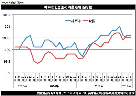 20180420神戸市消費者物価指数