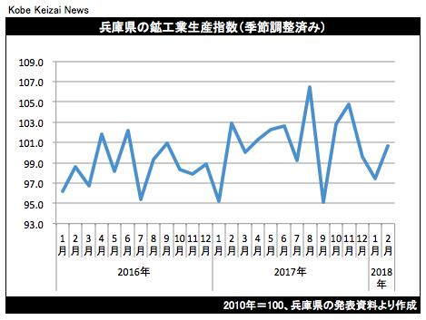 20180420鉱工業生産グラフ
