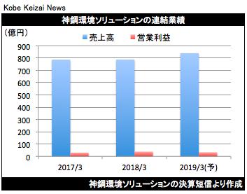20180426神鋼環境決算グラフ