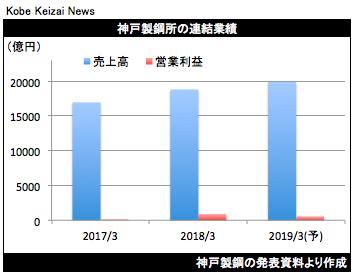 20180427神戸製鋼決算グラフ