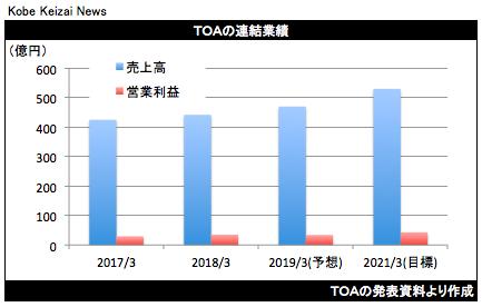 20180502TOA決算中計グラフ