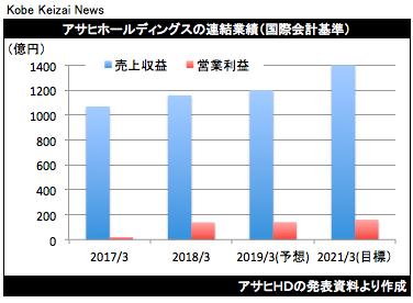 20180508アサヒHD決算中計グラフ
