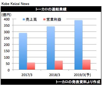 20180510トーカロ決算グラフ