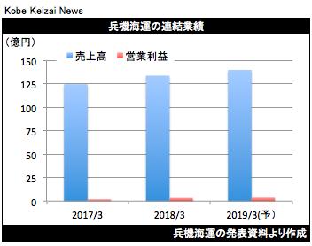 20180510兵機海決算グラフ