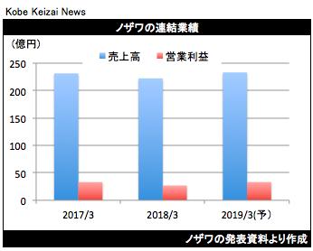 20180511ノザワ決算グラフ